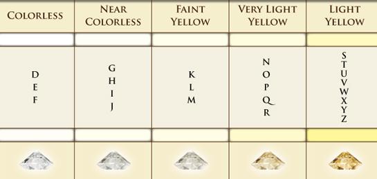 Diamond colour complete guide
