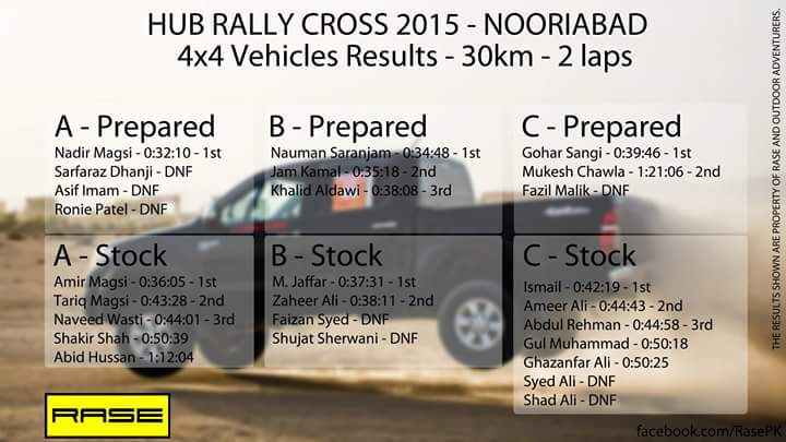 2nd Hub Rally Winners